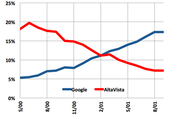 Google Alta Vista X