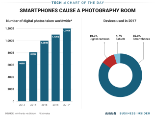 number of digital photos